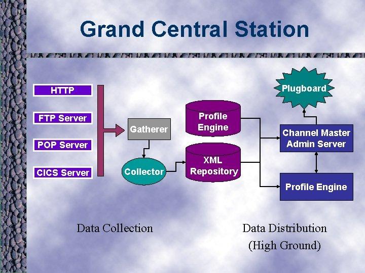 Grand Central Station Plugboard HTTP FTP Server Gatherer Profile Engine POP Server CICS Server