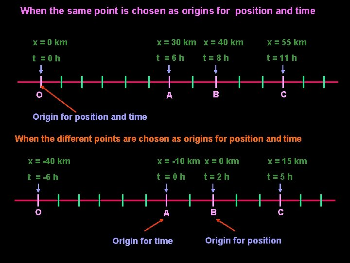 When the same point is chosen as origins for position and time x =