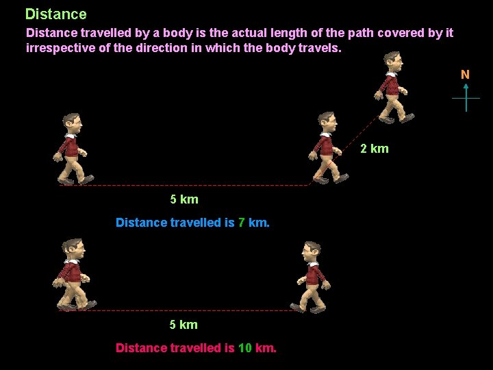 Distance travelled by a body is the actual length of the path covered by