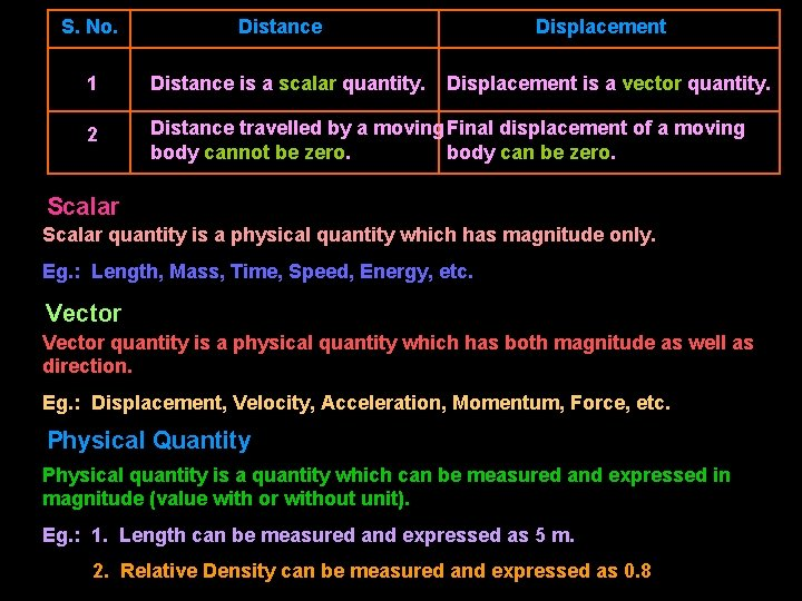 S. No. Distance Displacement 1 Distance is a scalar quantity. Displacement is a vector