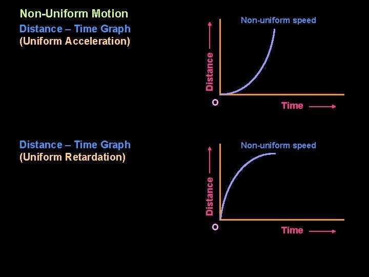 Non-Uniform Motion Non-uniform speed Distance – Time Graph (Uniform Acceleration) O Distance – Time