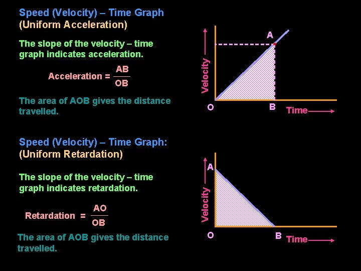 Speed (Velocity) – Time Graph (Uniform Acceleration) Acceleration = AB OB The area of