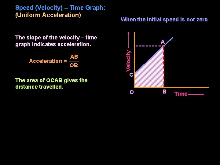 Speed (Velocity) – Time Graph: (Uniform Acceleration) When the initial speed is not zero