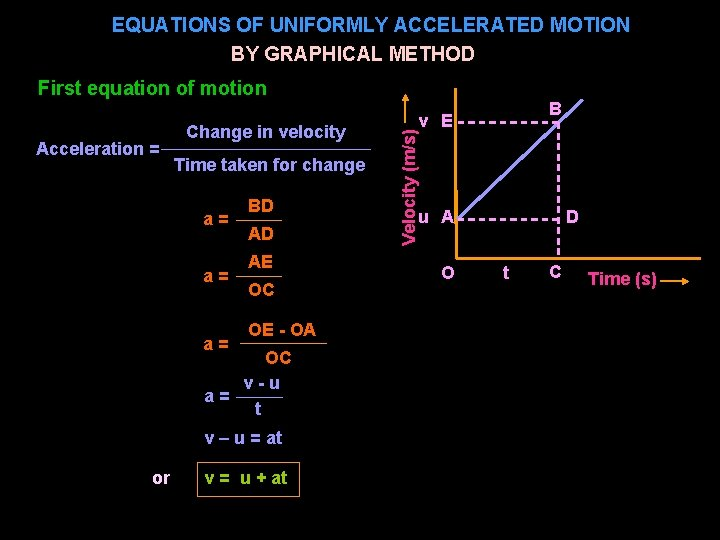 EQUATIONS OF UNIFORMLY ACCELERATED MOTION BY GRAPHICAL METHOD First equation of motion Time taken