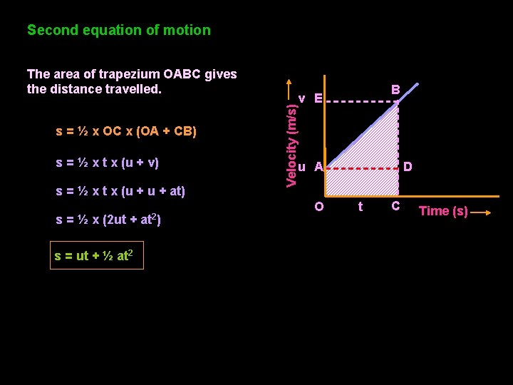 Second equation of motion s = ½ x OC x (OA + CB) s