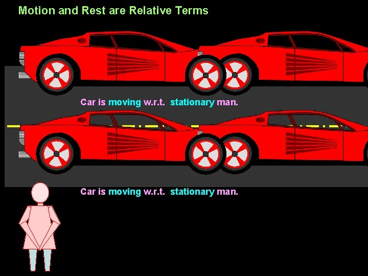 Motion and Rest are Relative Terms Car is moving w. r. t. stationary man.