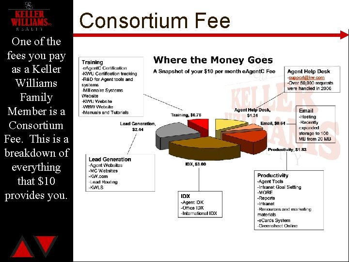 Consortium Fee One of the fees you pay as a Keller Williams Family Member
