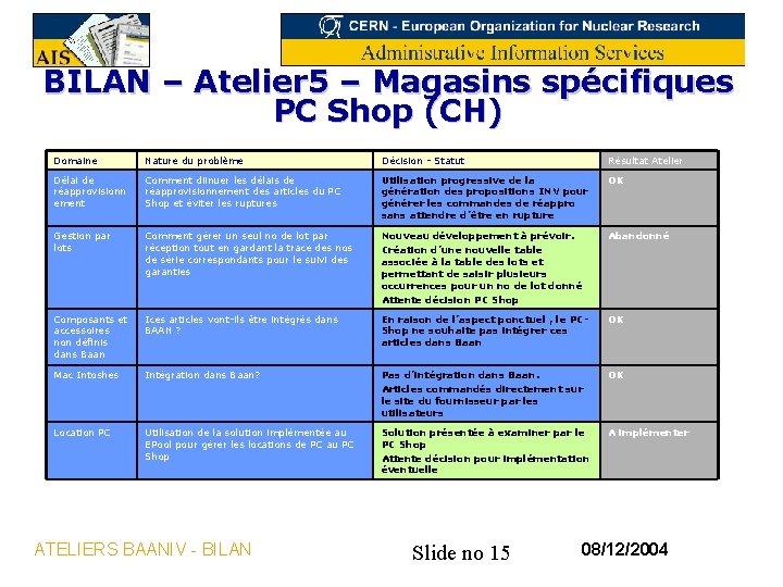 BILAN – Atelier 5 – Magasins spécifiques PC Shop (CH) Domaine Nature du problème