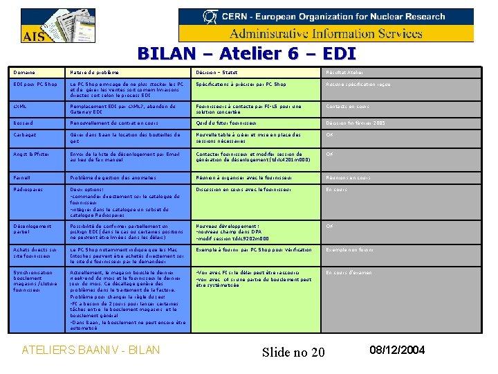 BILAN – Atelier 6 – EDI Domaine Nature du problème Décision – Statut Résultat
