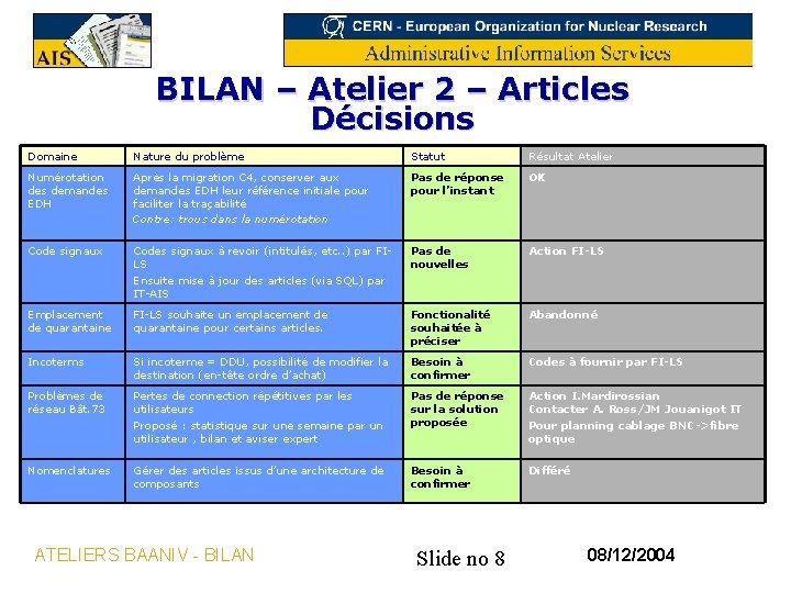 BILAN – Atelier 2 – Articles Décisions Domaine Nature du problème Statut Résultat Atelier
