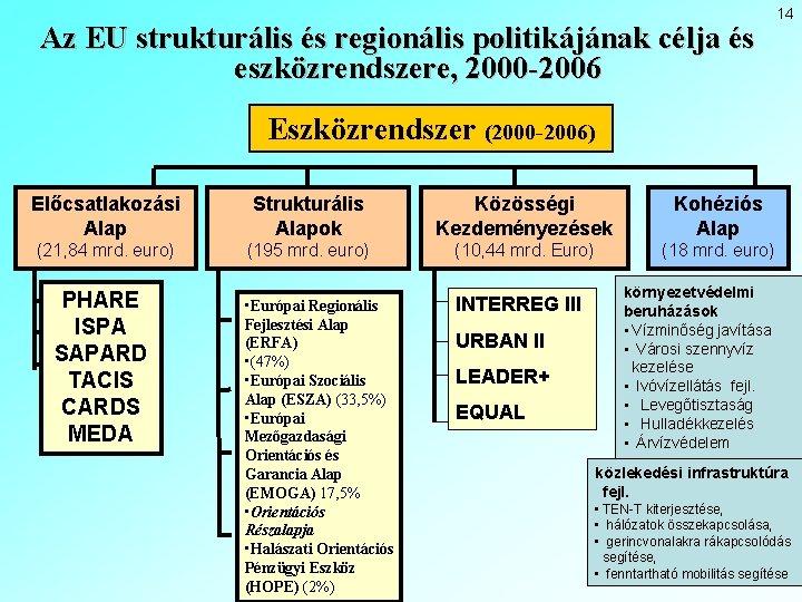 Az EU strukturális és regionális politikájának célja és eszközrendszere, 2000 -2006 14 Eszközrendszer (2000