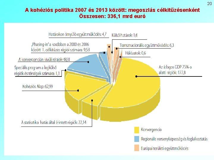 20 A kohéziós politika 2007 és 2013 között: megoszlás célkitűzésenként Összesen: 336, 1 mrd