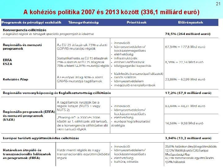 21 A kohéziós politika 2007 és 2013 között (336, 1 milliárd euró)