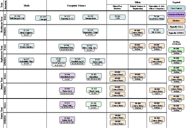 Semester Year Freshman Year FALL SPRING Sophomore Year FALL SPRING Other Math 21 -120