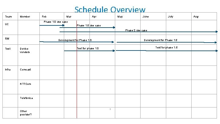 Team Member Feb Mar Schedule Overview Apr May June July Phase 1. 0 use