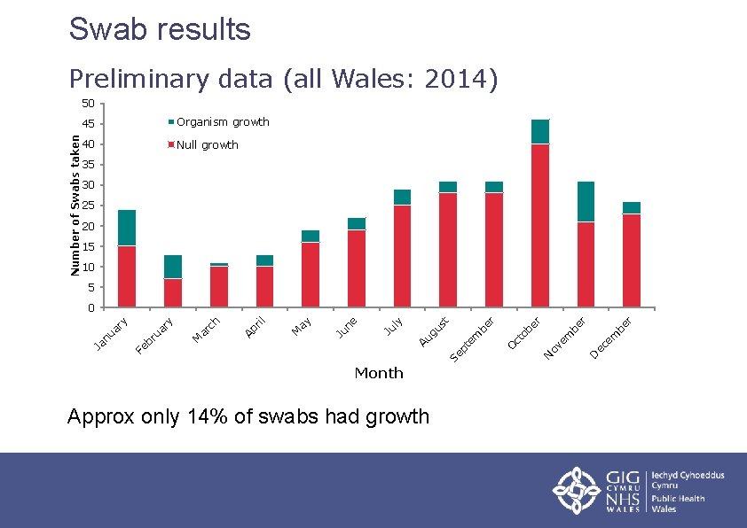 Swab results Preliminary data (all Wales: 2014) Number of Swabs taken 50 45 Organism
