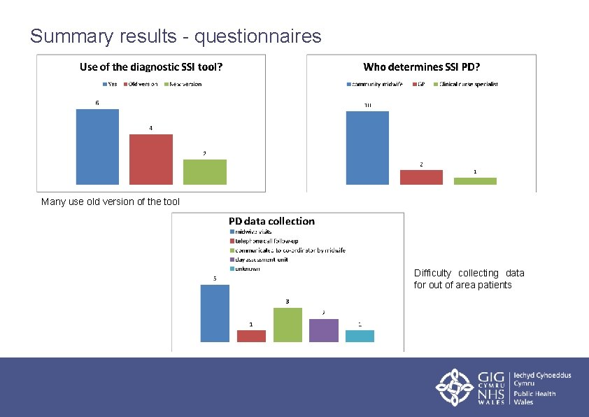 Summary results - questionnaires Many use old version of the tool Difficulty collecting data
