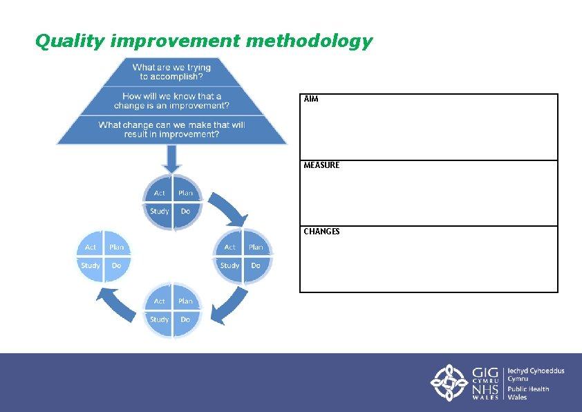 Quality improvement methodology AIM MEASURE CHANGES