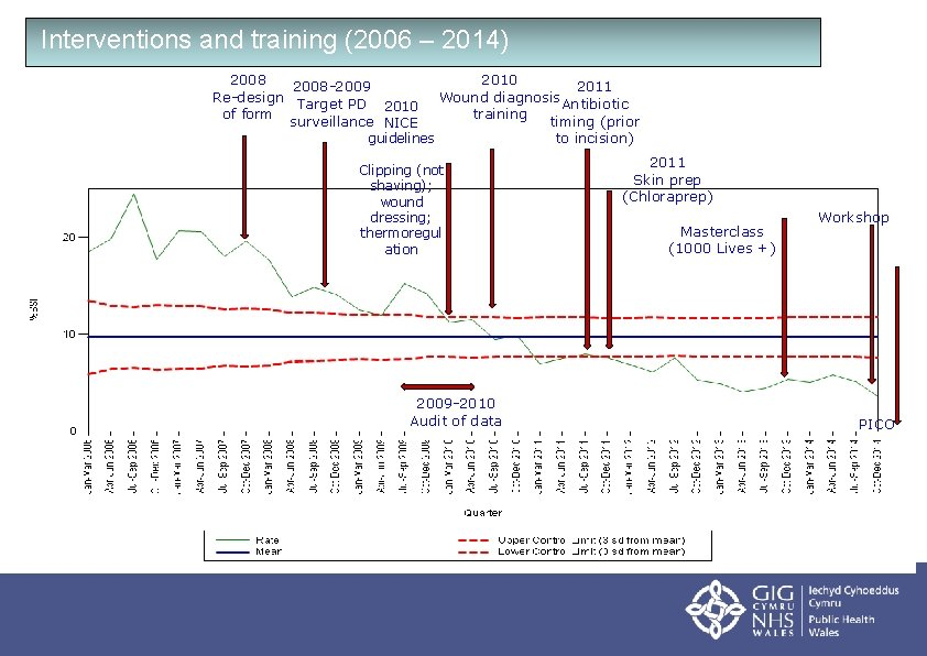 Interventions and training (2006 – 2014) 2008 -2009 Re-design Target PD 2010 of form