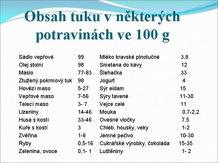 Obsah tuku v některých potravinách ve 100 g Sádlo vepřové Olej stolní Máslo Ztužený