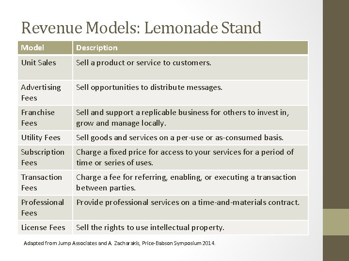 Revenue Models: Lemonade Stand Model Description Unit Sales Sell a product or service to
