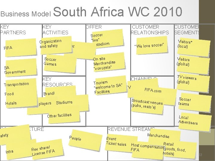 Business Model KEY PARTNERS South Africa WC 2010 KEY ACTIVITIES OFFER Organization Ticket and