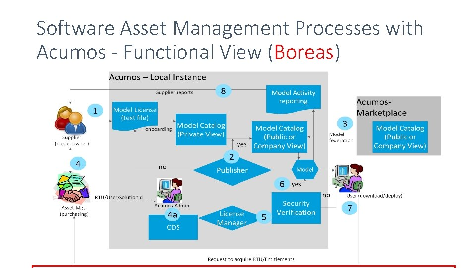 Software Asset Management Processes with Acumos - Functional View (Boreas)