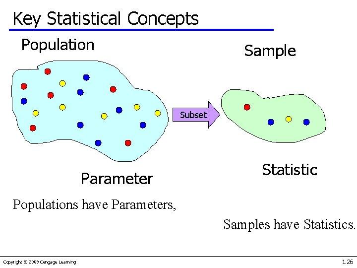 Key Statistical Concepts Population Sample Subset Parameter Statistic Populations have Parameters, Samples have Statistics.