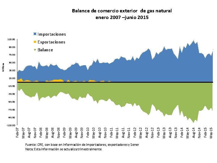 Balance de comercio exterior de gas natural enero 2007 –junio 2015 Importaciones 110. 00