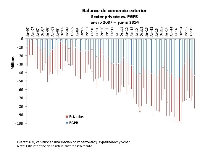 Balance de comercio exterior 0 Jan-07 Apr-07 Jul-07 Oct-07 Jan-08 Apr-08 Jul-08 Oct-08 Jan-09