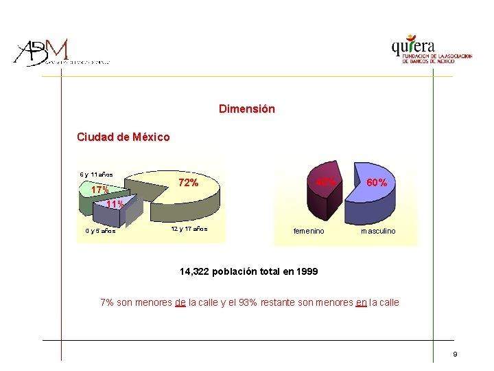 Dimensión Ciudad de México 6 y 11 años 17% 11% 0 y 5 años