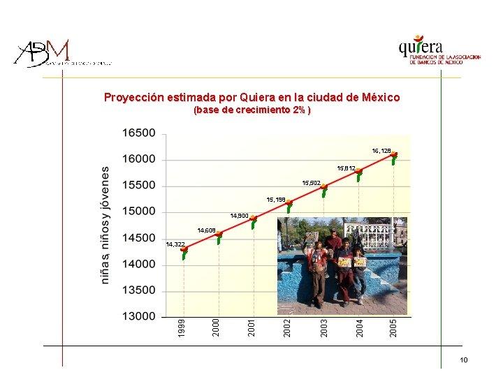 Proyección estimada por Quiera en la ciudad de México (base de crecimiento 2%) 16,