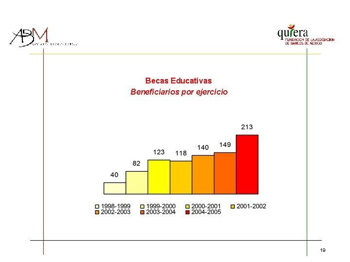 Becas Educativas Beneficiarios por ejercicio 19