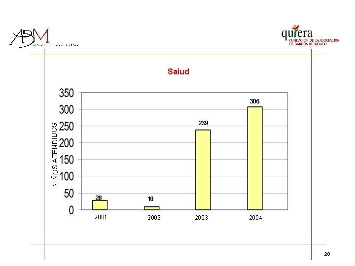 Salud 306 NIÑOS ATENDIDOS 239 28 10 2001 2002 2003 2004 28