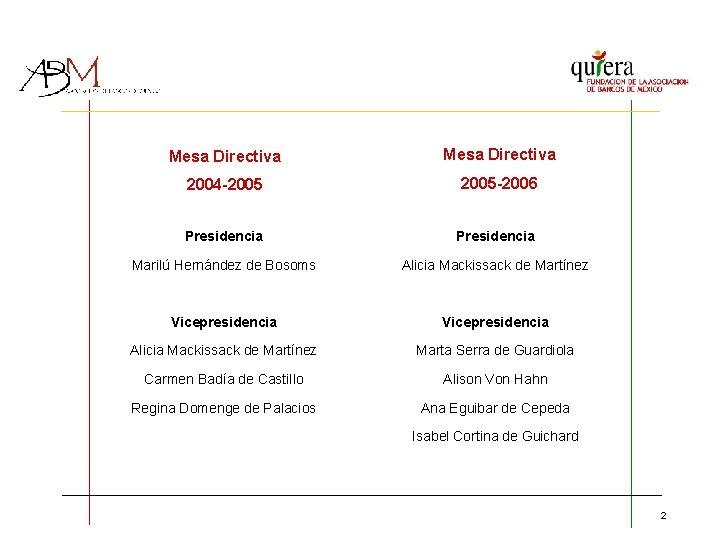 Mesa Directiva 2004 -2005 -2006 Presidencia Marilú Hernández de Bosoms Alicia Mackissack de Martínez