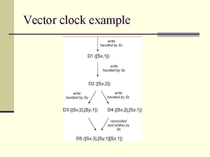 Vector clock example
