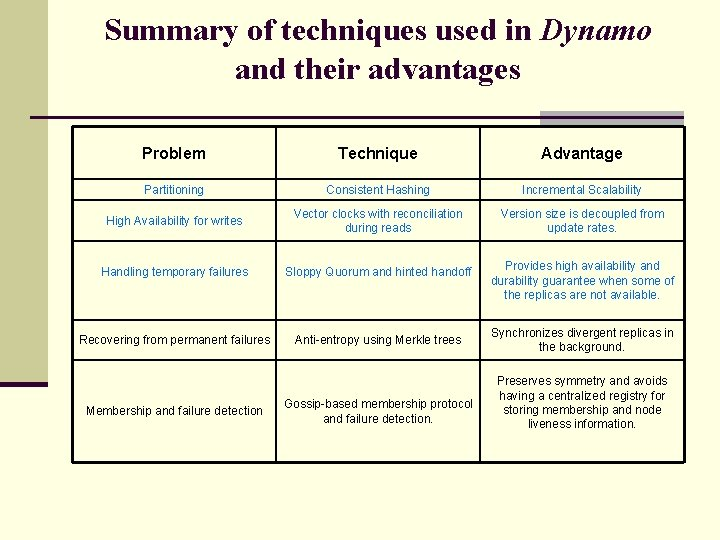 Summary of techniques used in Dynamo and their advantages Problem Technique Advantage Partitioning Consistent