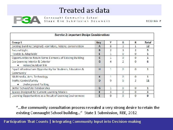 """Treated as data """"…the community consultation process revealed a very strong desire to retain"""