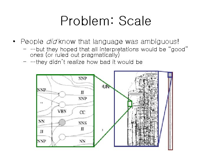 Problem: Scale • People did know that language was ambiguous! – …but they hoped