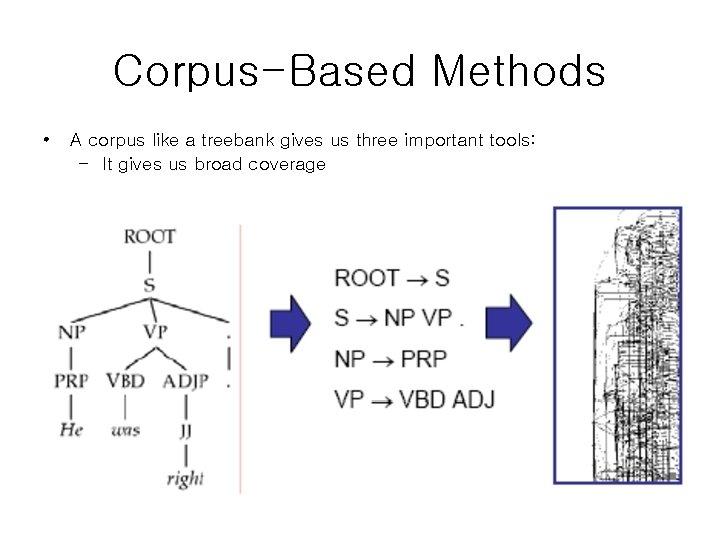 Corpus-Based Methods • A corpus like a treebank gives us three important tools: –