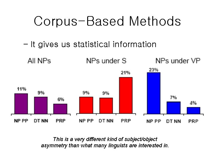 Corpus-Based Methods – It gives us statistical information This is a very different kind