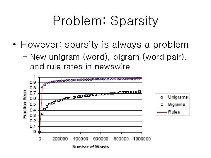 Problem: Sparsity • However: sparsity is always a problem – New unigram (word), bigram