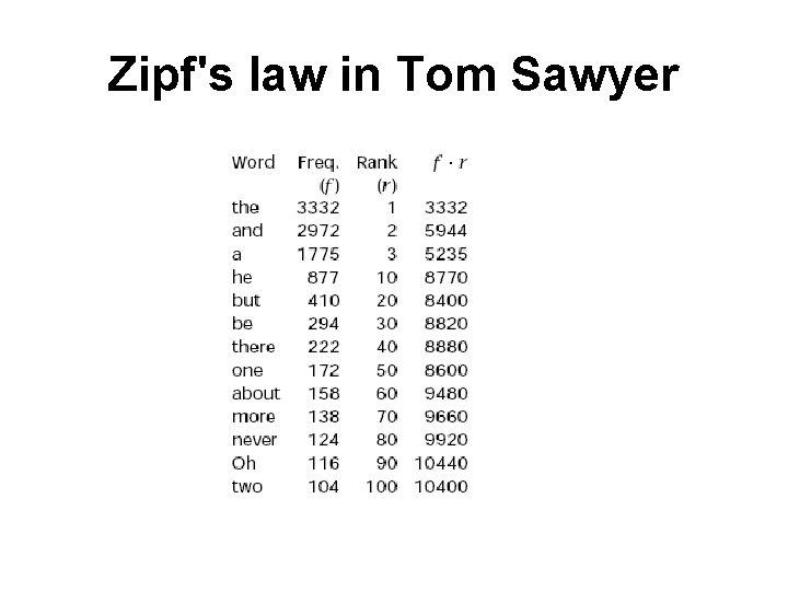 Zipf's law in Tom Sawyer
