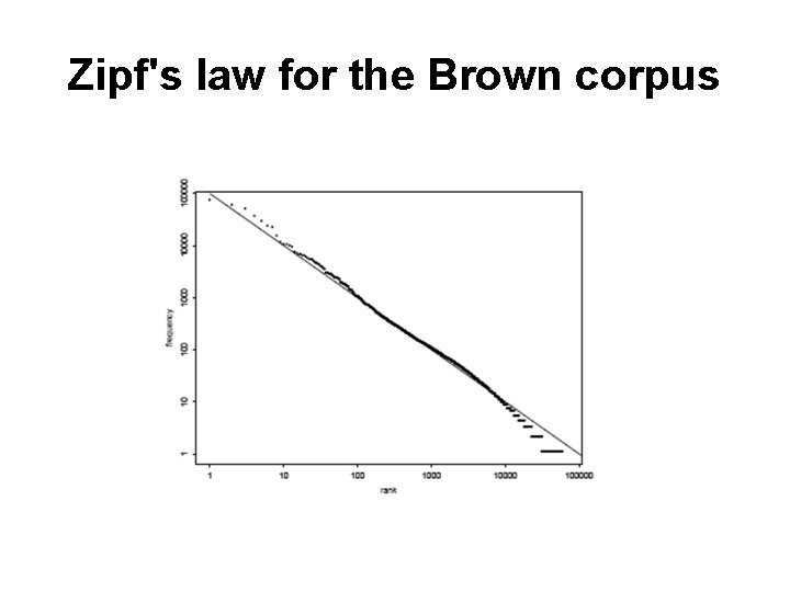 Zipf's law for the Brown corpus