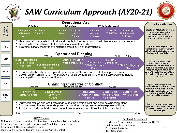 SAW Curriculum Approach (AY 20 -21) Operational Art Starting Conditions NDS Emergence Great Power