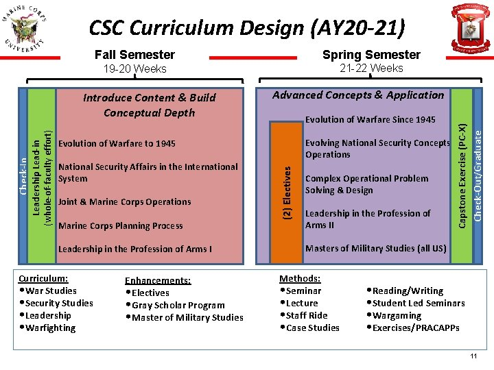 CSC Curriculum Design (AY 20 -21) Fall Semester Spring Semester 19 -20 Weeks 21