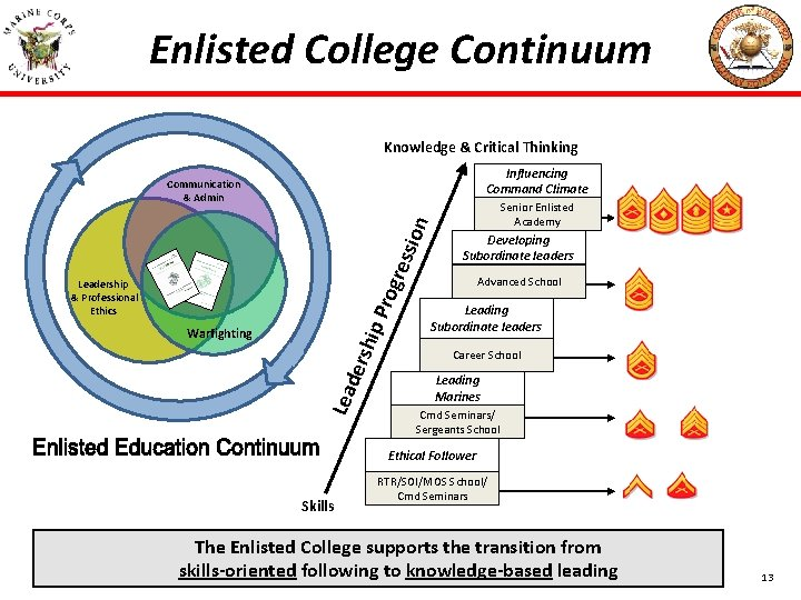 Enlisted College Continuum Knowledge & Critical Thinking Influencing Command Climate Senior Enlisted Academy Developing