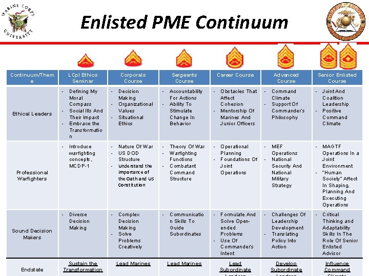 Enlisted PME Continuum/Them e LCpl Ethics Seminar Corporals Course Ethical Leaders - Defining My