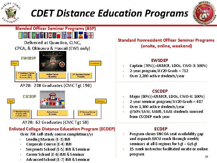 CDET Distance Education Programs Blended Officer Seminar Programs (BSP) Delivered at Quantico, CLNC, CPCA,