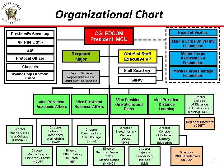 Organizational Chart CG, EDCOM President, MCU President's Secretary Aide-de-Camp SJA Sergeant Major Protocol Officer